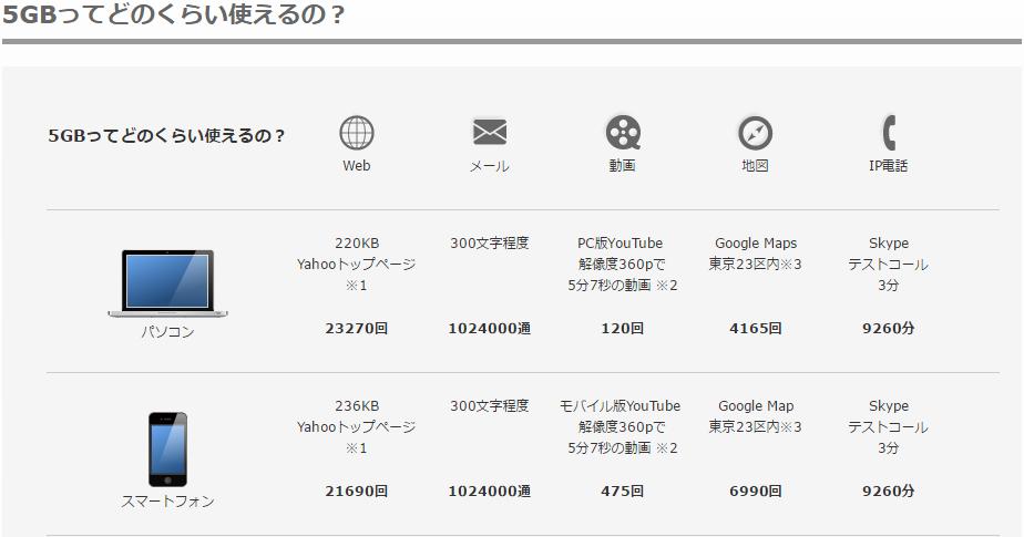 5GB利用のイメージ