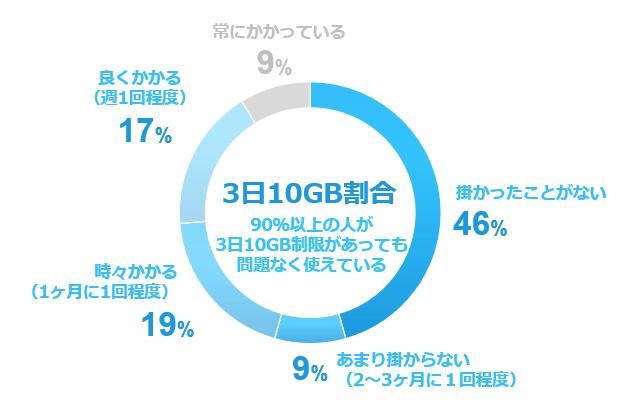 WiMAXの3日10GBの割合