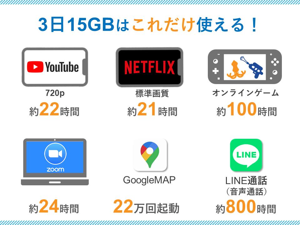 WiMAXギガ放題プラス3日15GB制限の目安