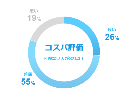 WiMAXのコスパ評価