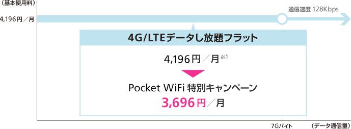 4G/LTEデータし放題フラット