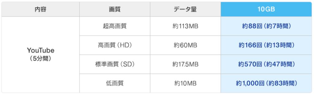 10GBの目安