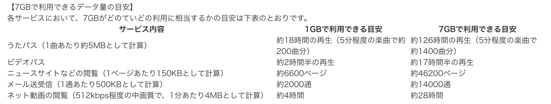 KDDIが公表している7GBの目安