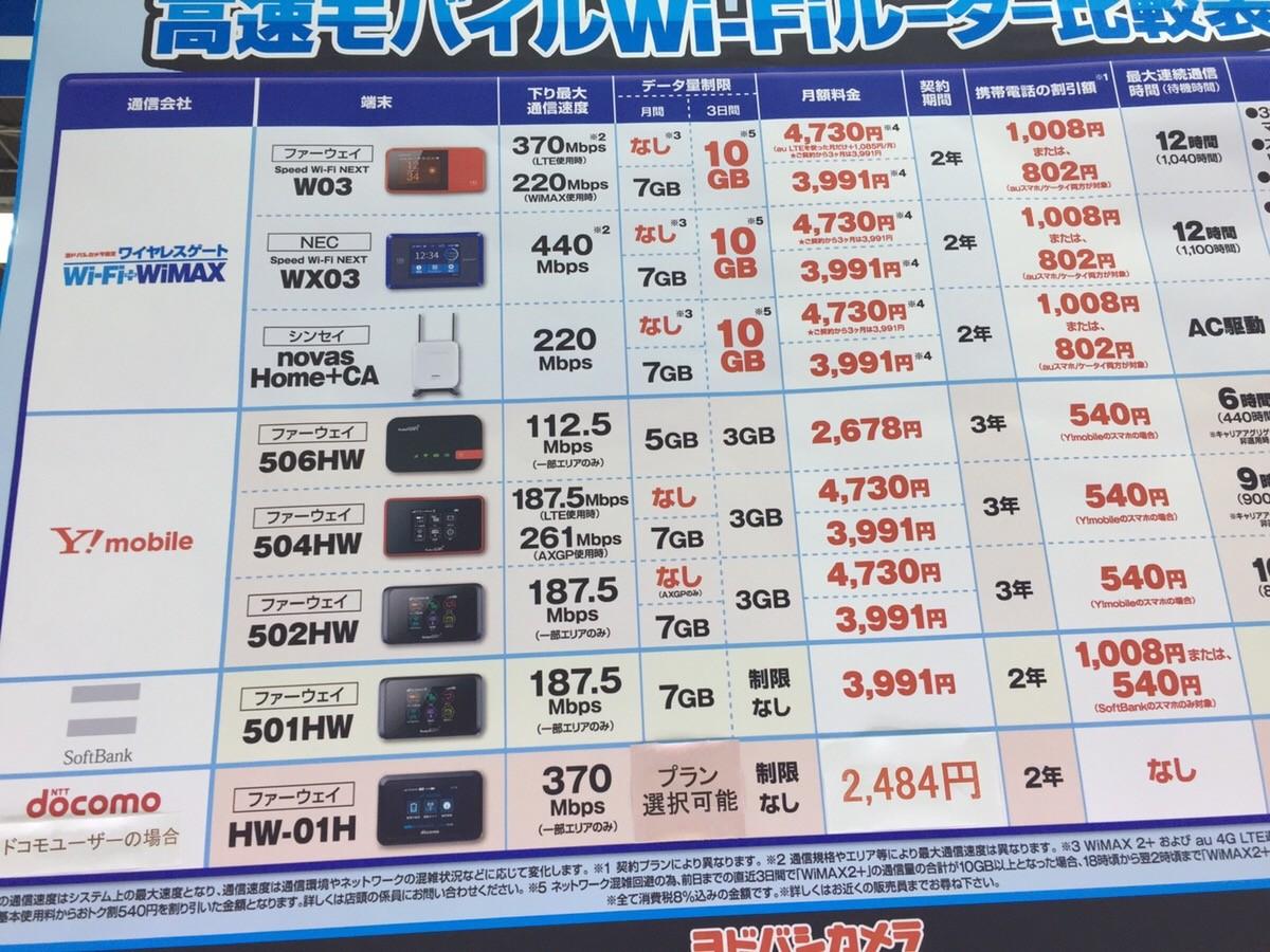 ヨドバシカメラの高速モバイルWiFiルーターの比較表