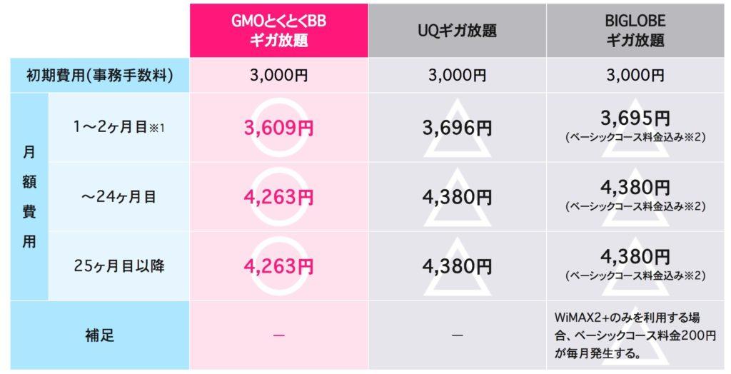 WiMAXのギガ放題の料金表比較