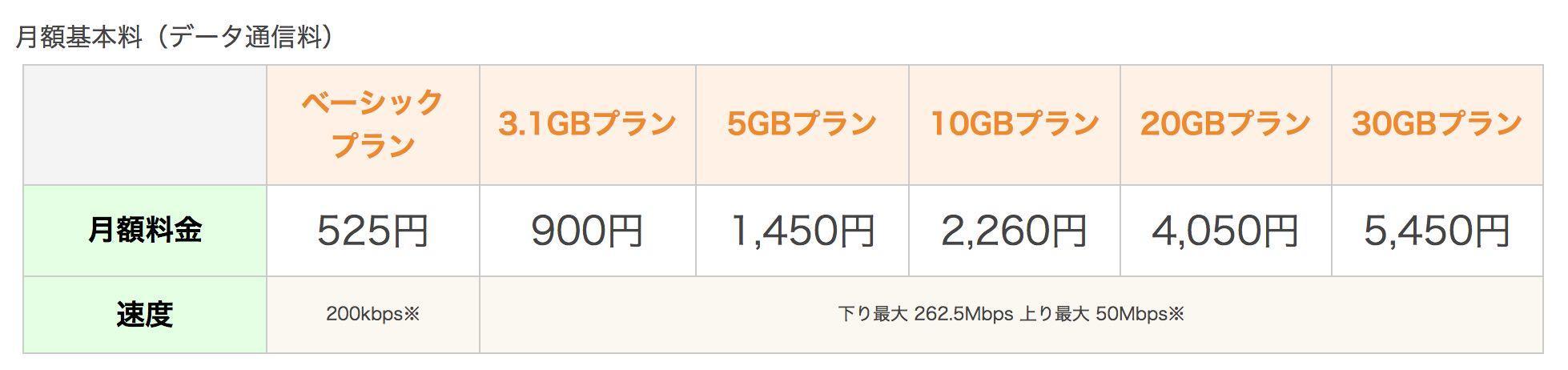 楽天モバイルのデータ通信プランの料金表