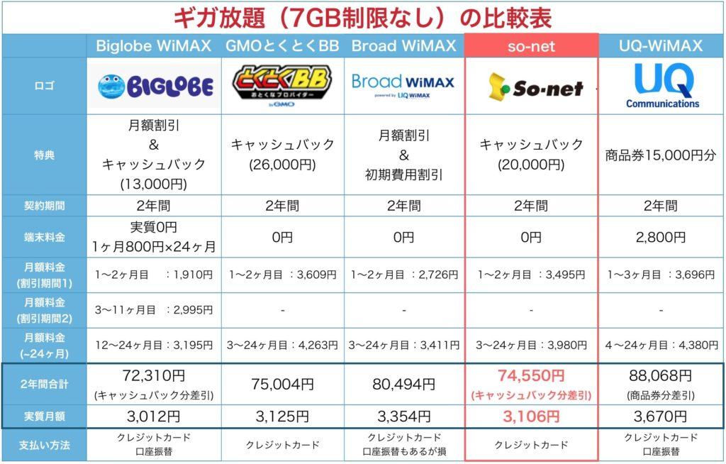 Speed Wi-Fi Home L01の比較表