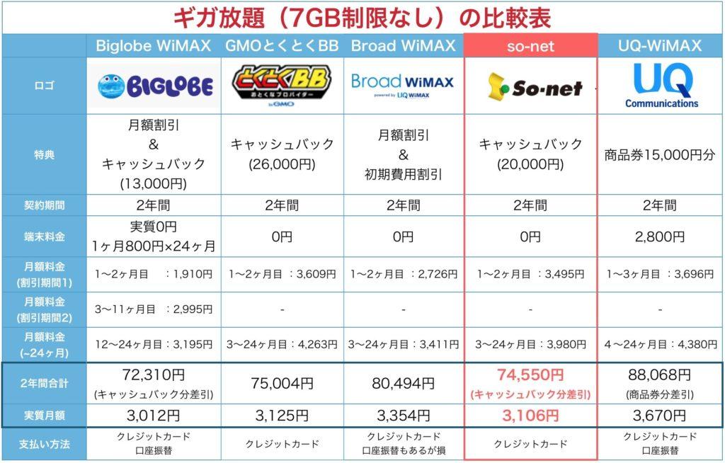 Speed Wi-Fi Home L01の比較表