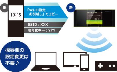 Speed Wi-Fi HOME L01を置いているイメージ