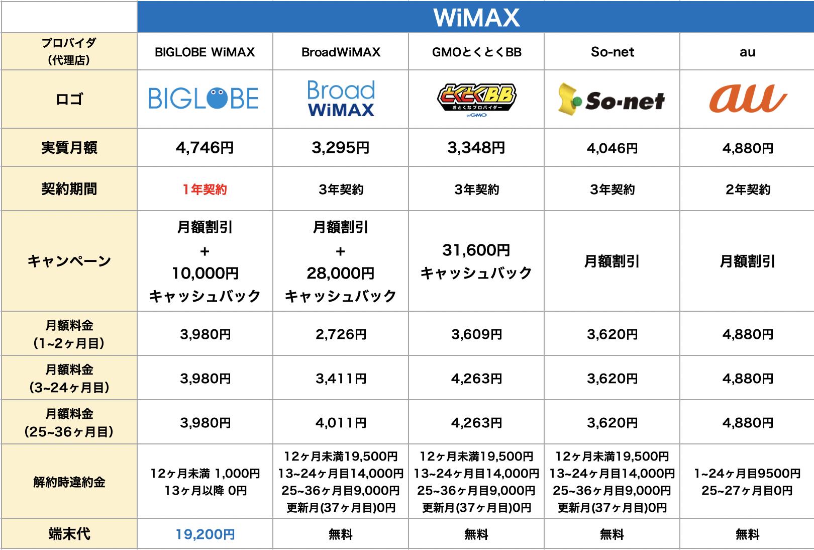 WiMAXokudakewifi