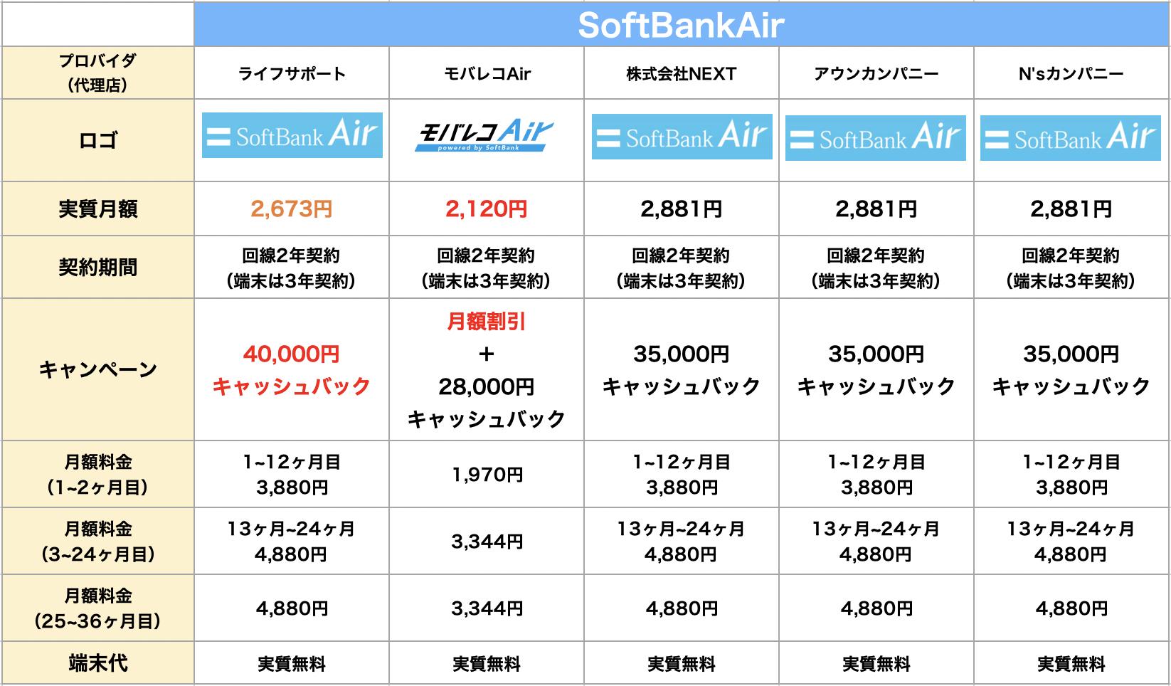 softbankair-hikaku