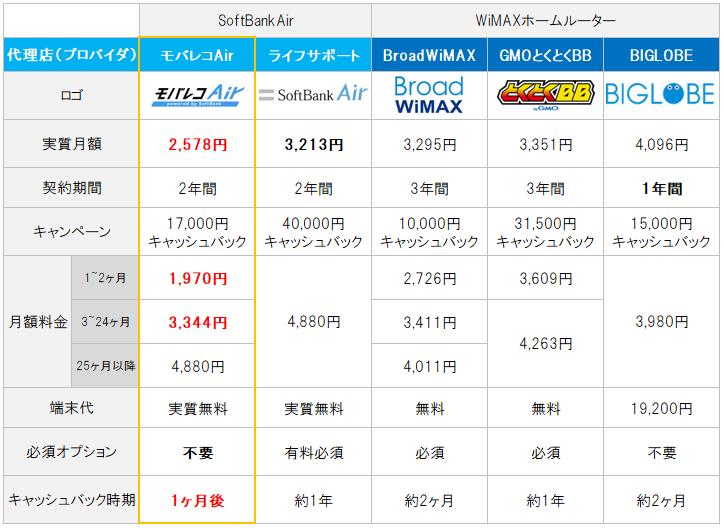 SoftBankAirとWiMAXホームルーターの比較表