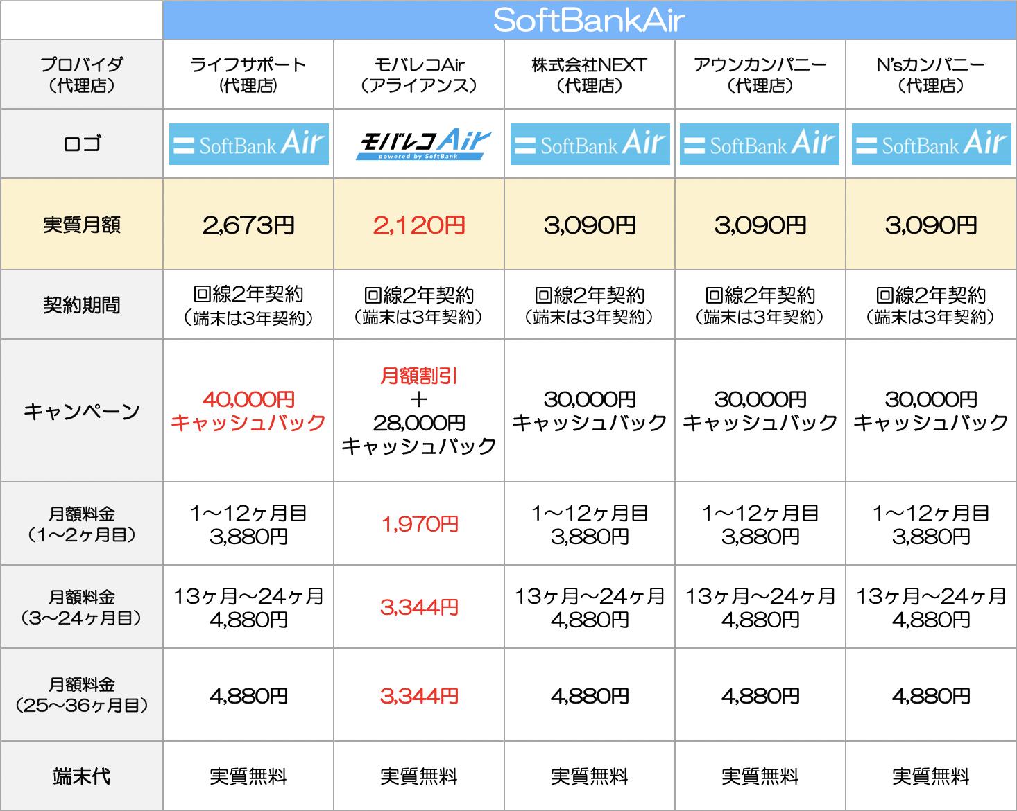 SoftBankAir比較表