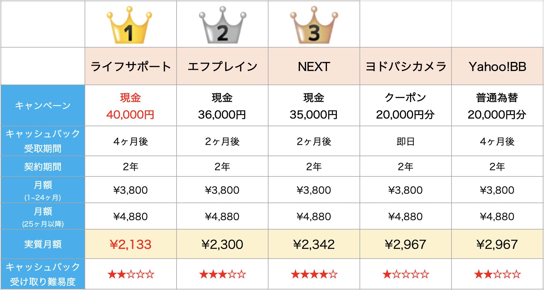 SoftBankAir-shop-ranking