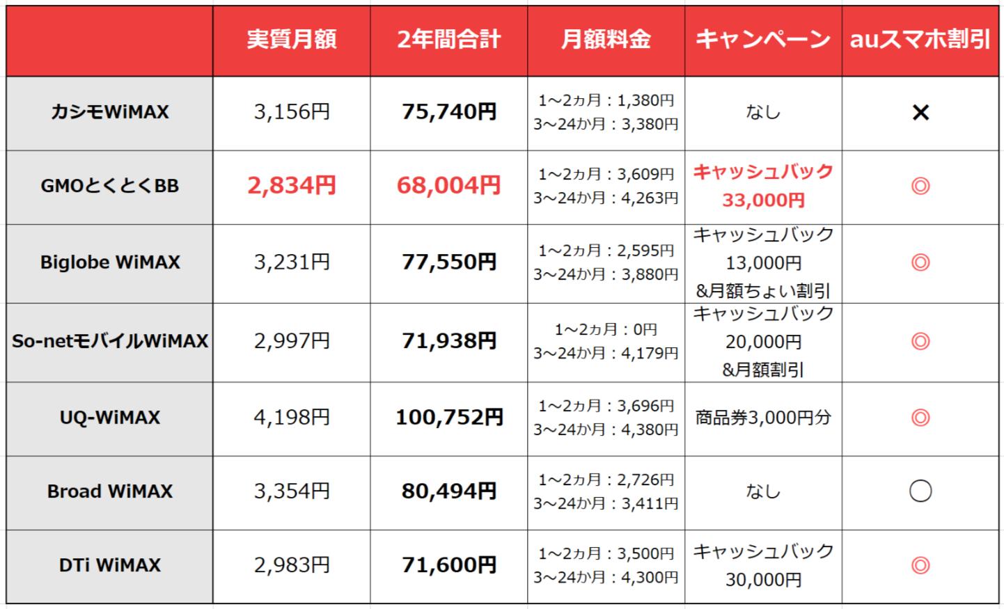 カシモWiMAXと他社WiMAX6社の7社比較表