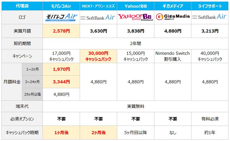 SoftBankAir代理店比較表