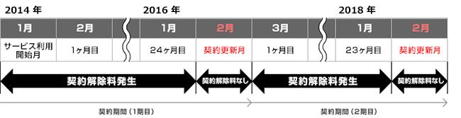 So-netモバイルWiMAX2+の2年契約時の違約金