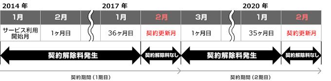 So-netモバイルWiMAX2+の3年契約時の違約金