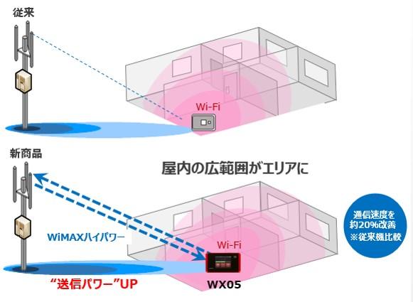 WiMAXハイパワーイメージ
