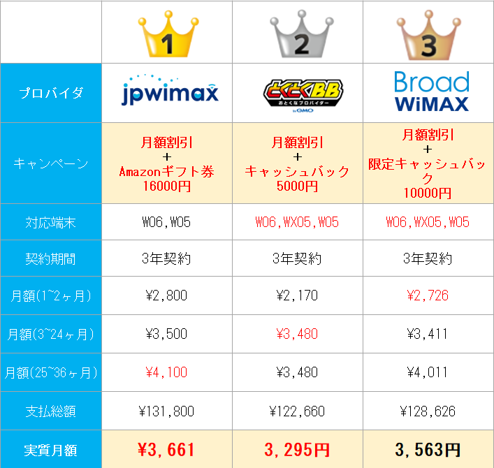 wimax-discount-rank