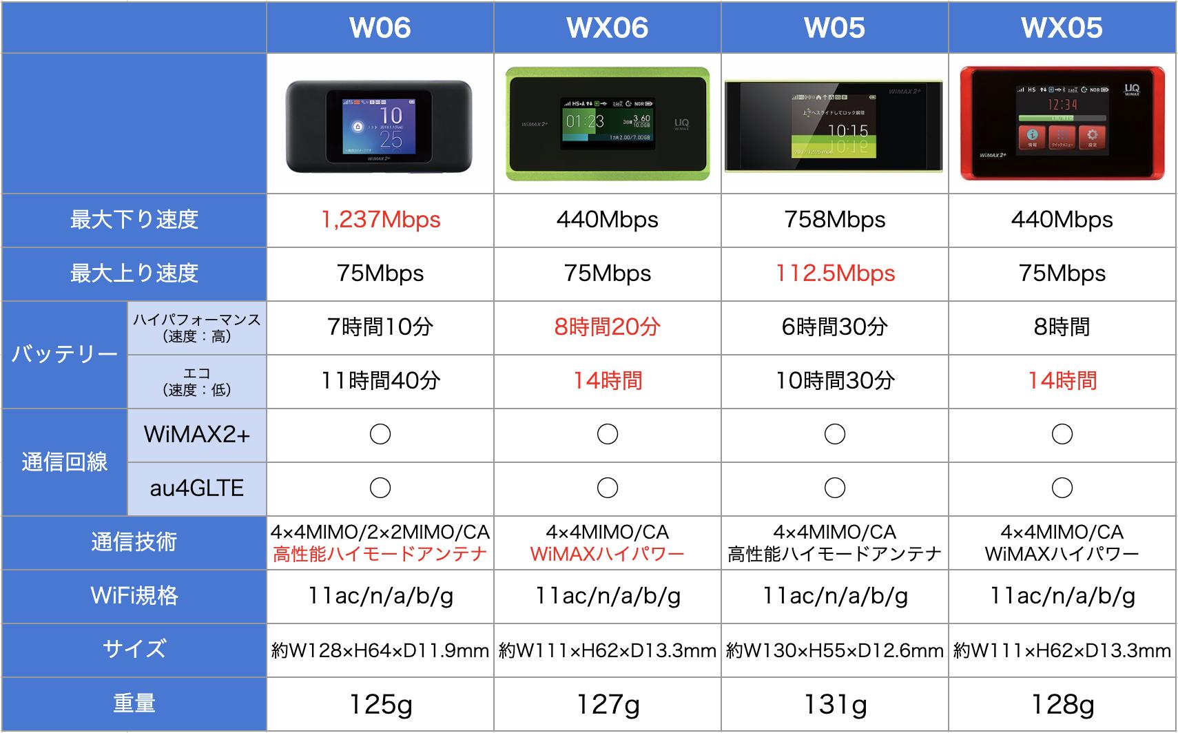 WiMAX端末の比較表