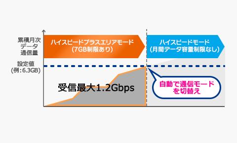 通信モードの自動切り替え機能