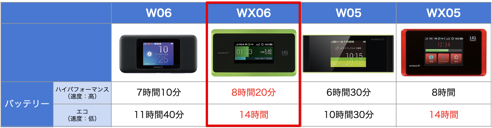 WiMAX端末バッテリーの長さ比較