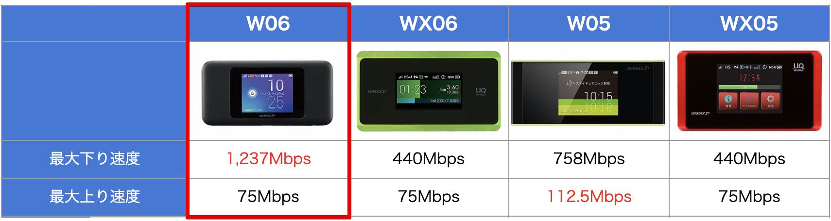 WiMAX端末の速度比較表