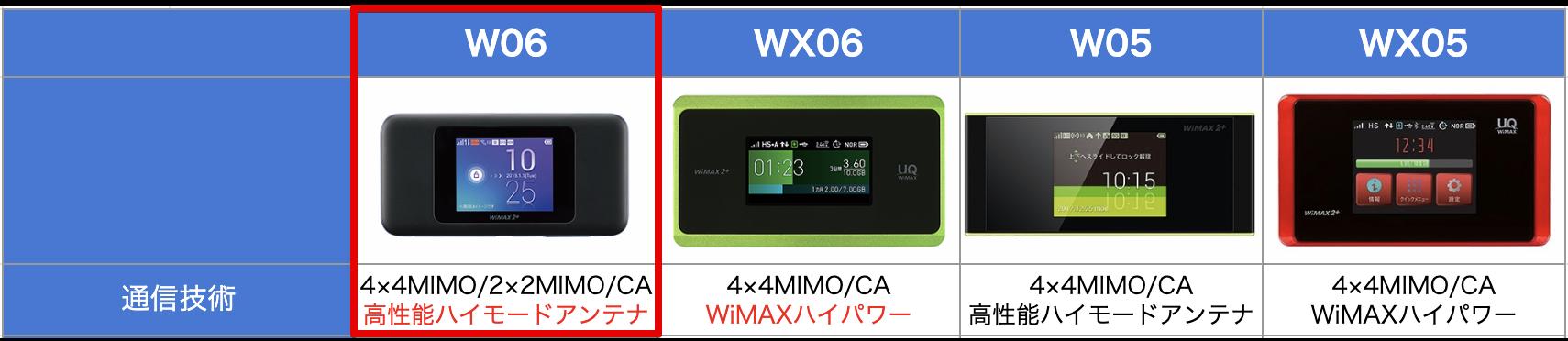 WiMAXの通信規格による違い