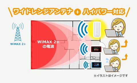 ワイドレンジアンテナ+WiMAXハイパワー
