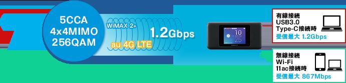 W06ギガビット超えの通信速度