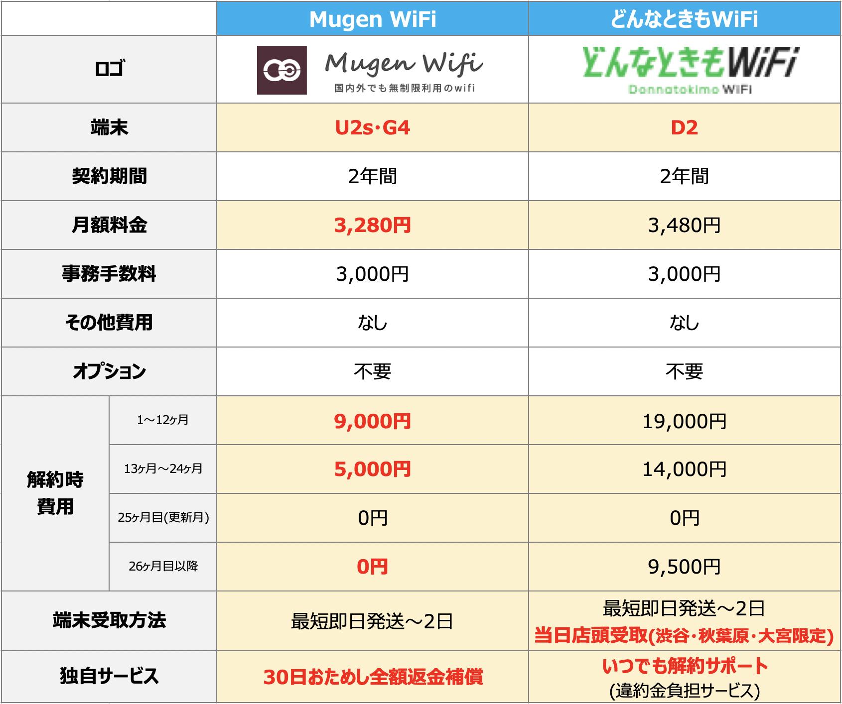 MugenWiFiとどんなときもWiFiの比較表