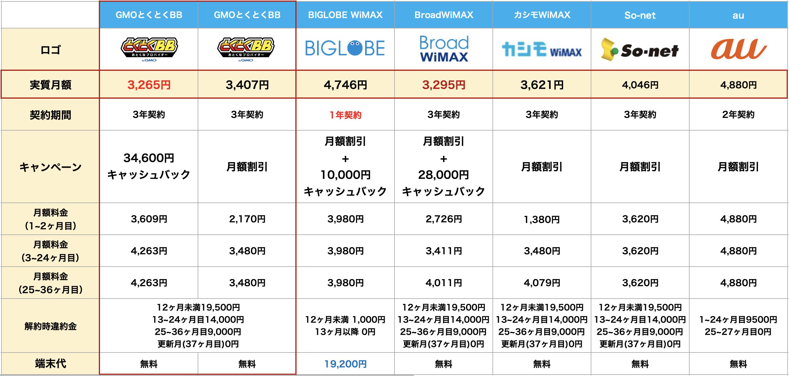 GMOとくとくBBWiMAXと他プロバイダのトータルコスト比較表