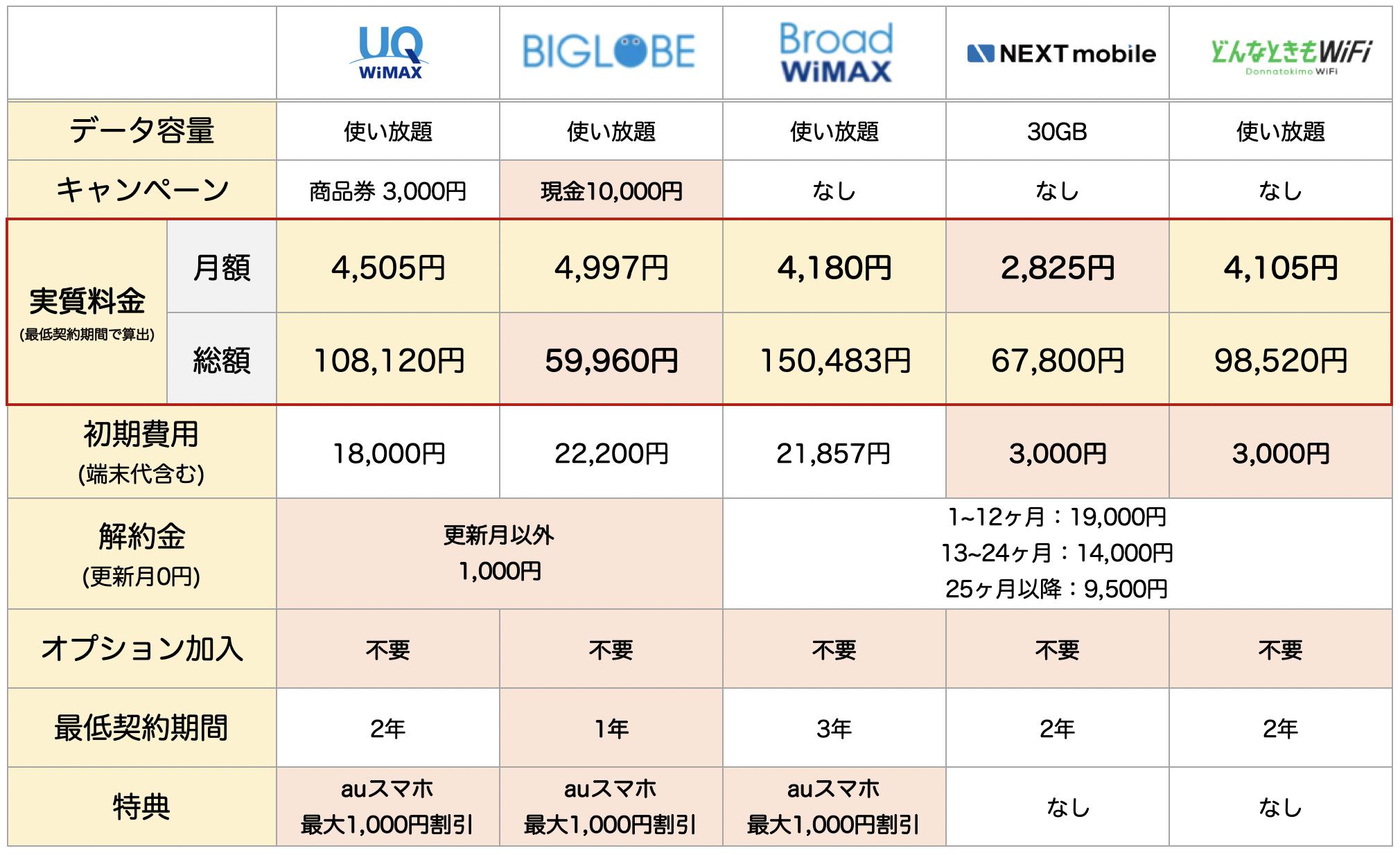 (優秀な5社のみ)口座振替ポケットWiFiの総合比較表