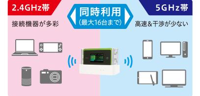 Wi-Fi通信規格の2.4GHz&5GHzの同時利用