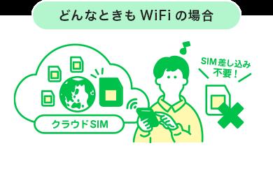 クラウドWi-Fiの特徴であるクラウドSIMのイメージ画像