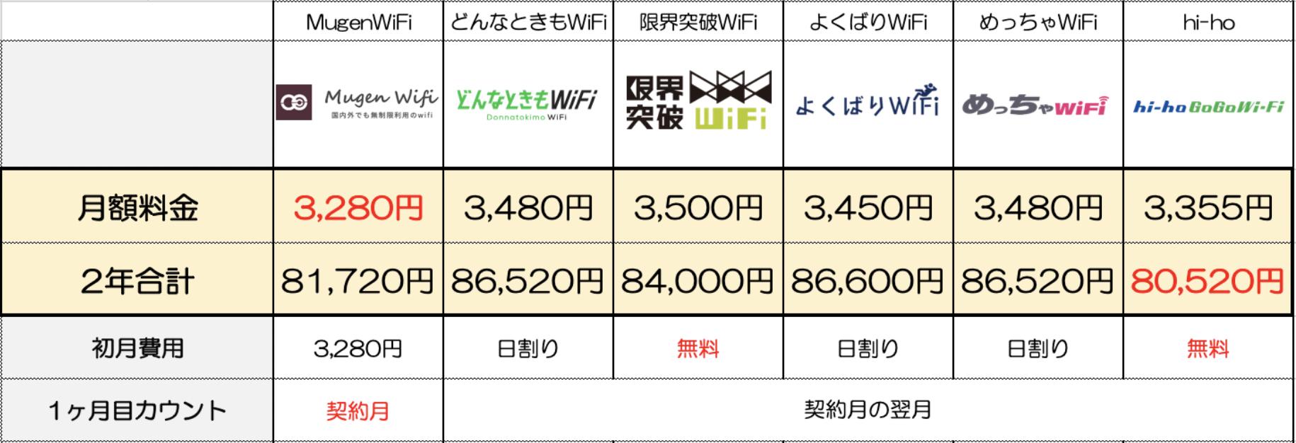 クラウドWiFiの初月に関する比較