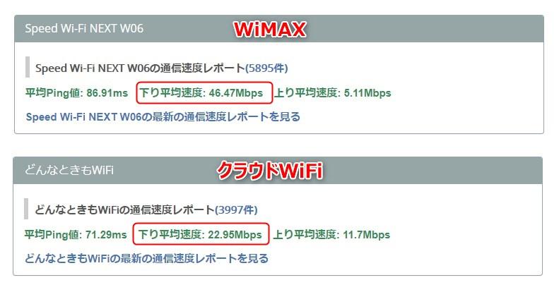 クラウドWiFiとWiMAXの速度比較