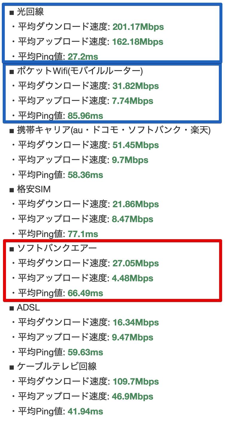 みん速ネットのソフトバンクエアーの速度データ