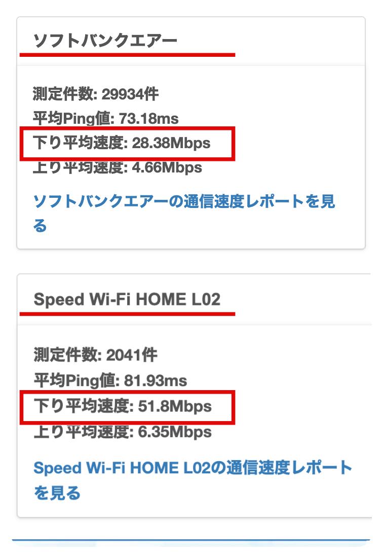 WiMAXとSoftBankAirの全国の平均通信速度