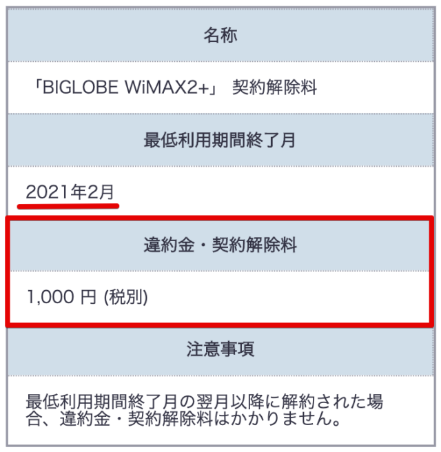 BIGLOBEWiMAXの解約金