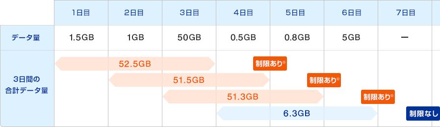 WiMAXの3日制限のイメージ