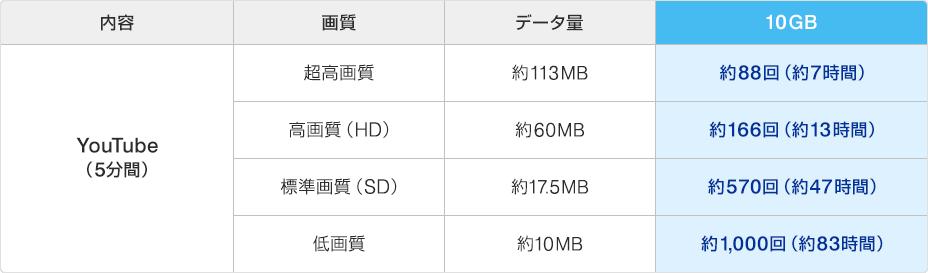 10GBはこのぐらい