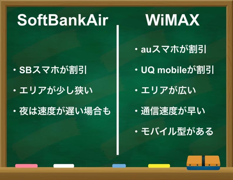 SoftBankAirとWiMAXはどっちがおすすめか