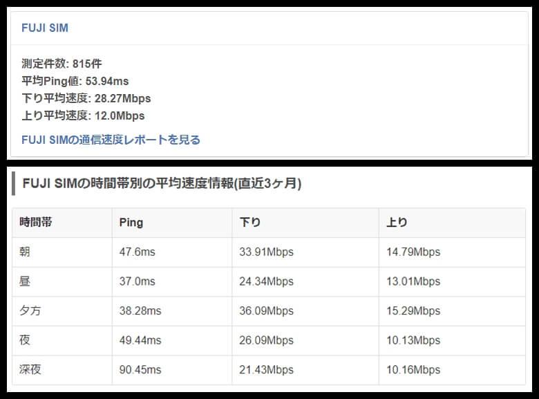 FujiWiFiの通信速度(平均)