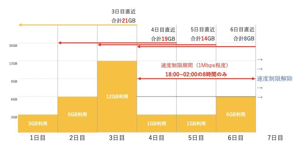WiMAX3日制限解除イメージ