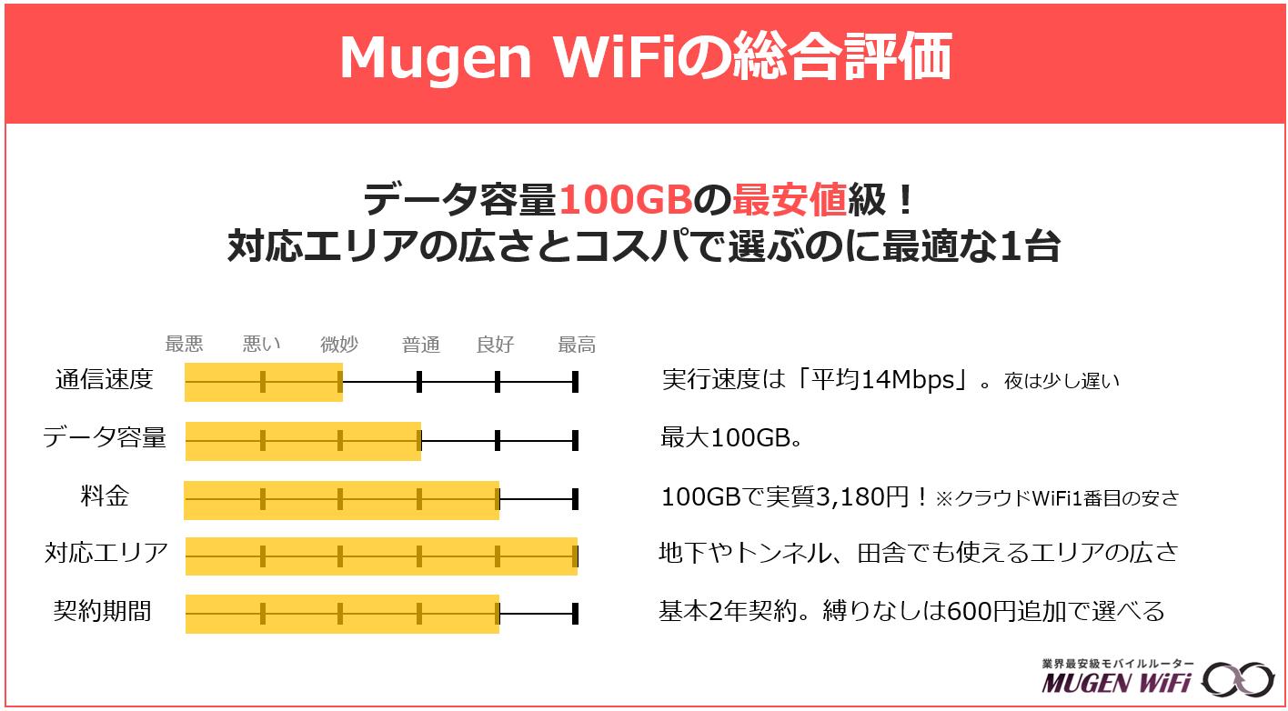 MugenWiFiの評価