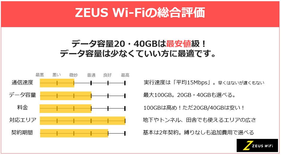 ゼウスWiFiの総合評価