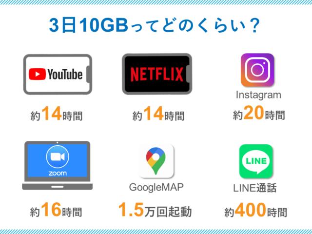 3日10GB制限の目安