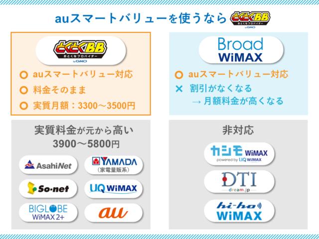 auスマートバリューを使う人にお勧めのWiMAX